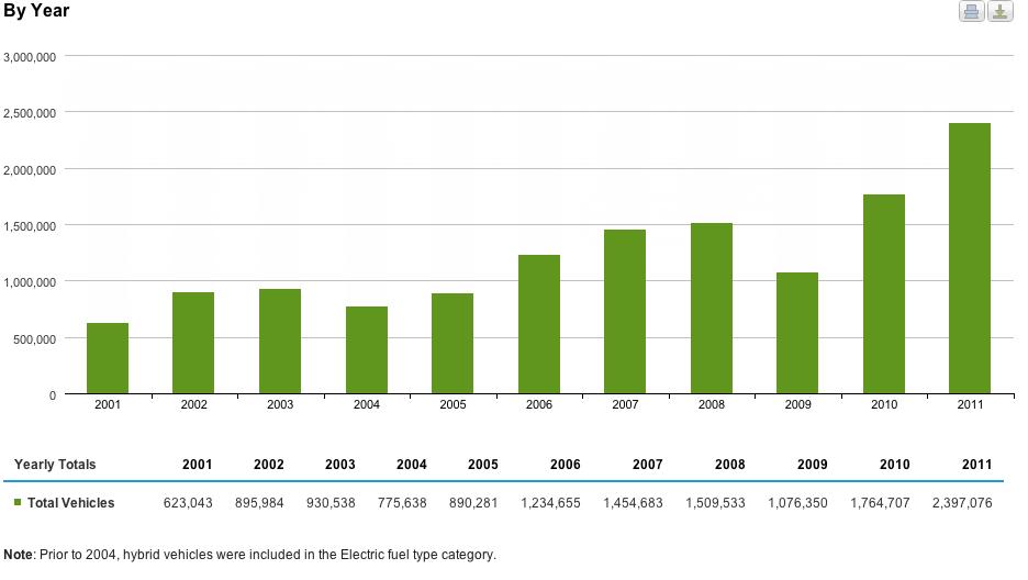 alternative fuel vehicles chart