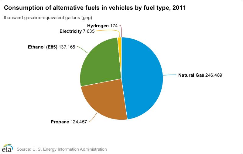 alternative fuels chart