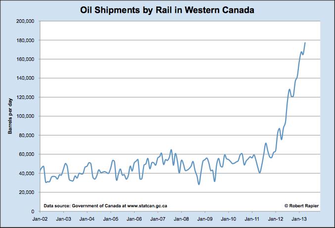 Western Canada oil by rail chart