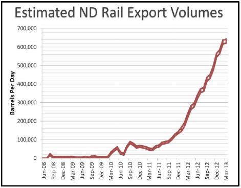 Norh Dakota oil by rail chart