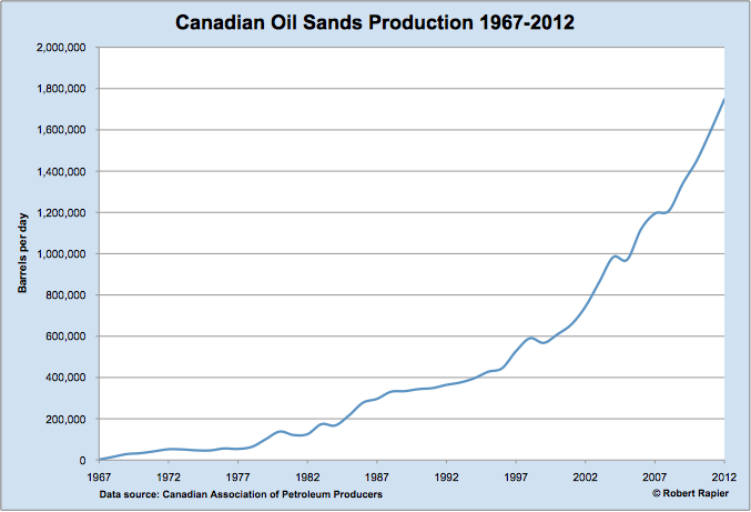 Canadian oil sands production chart