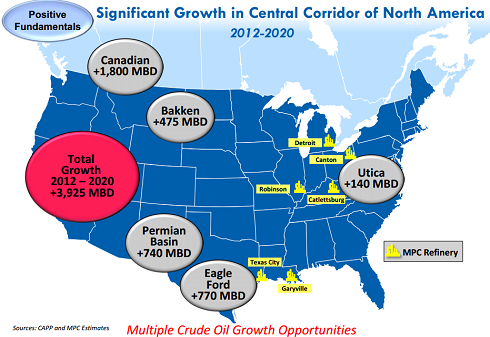 MPC growth map