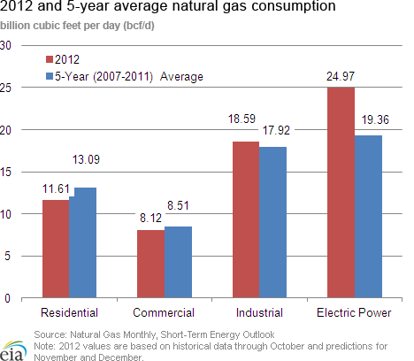 Natural gas consumption chart