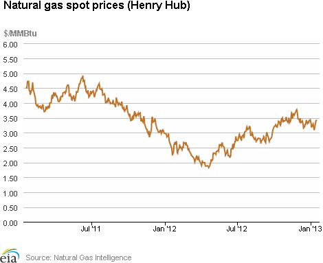 Natural gas prices chart