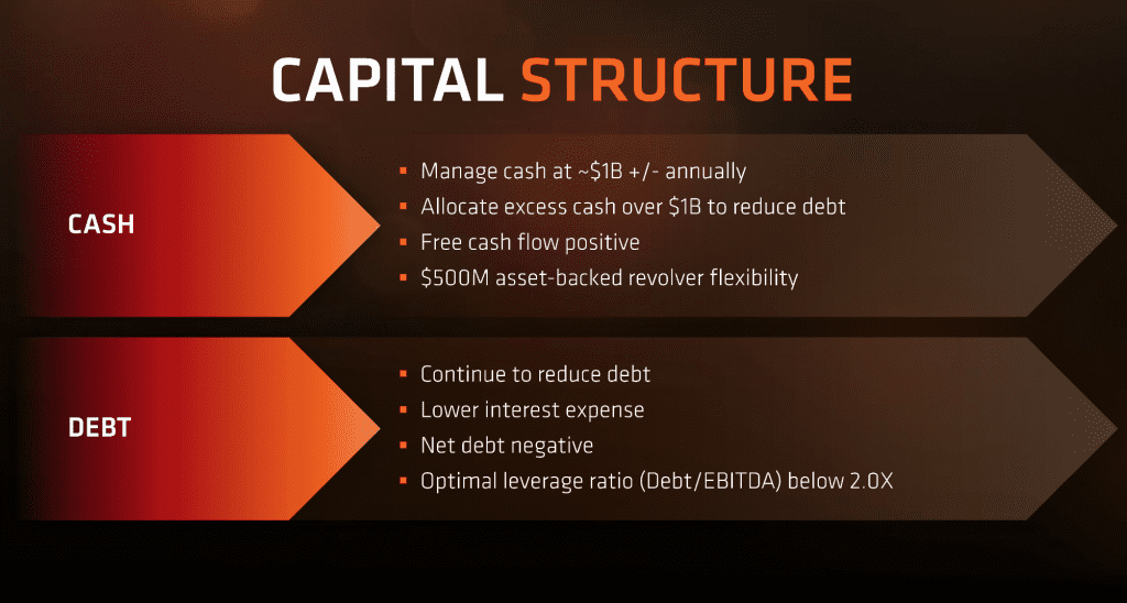 AMD Capital Structure