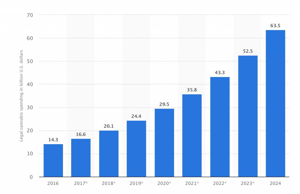 gwph growth