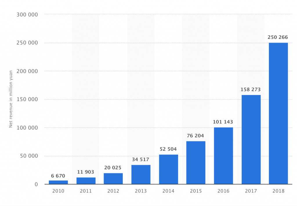 alibaba group growth over the years