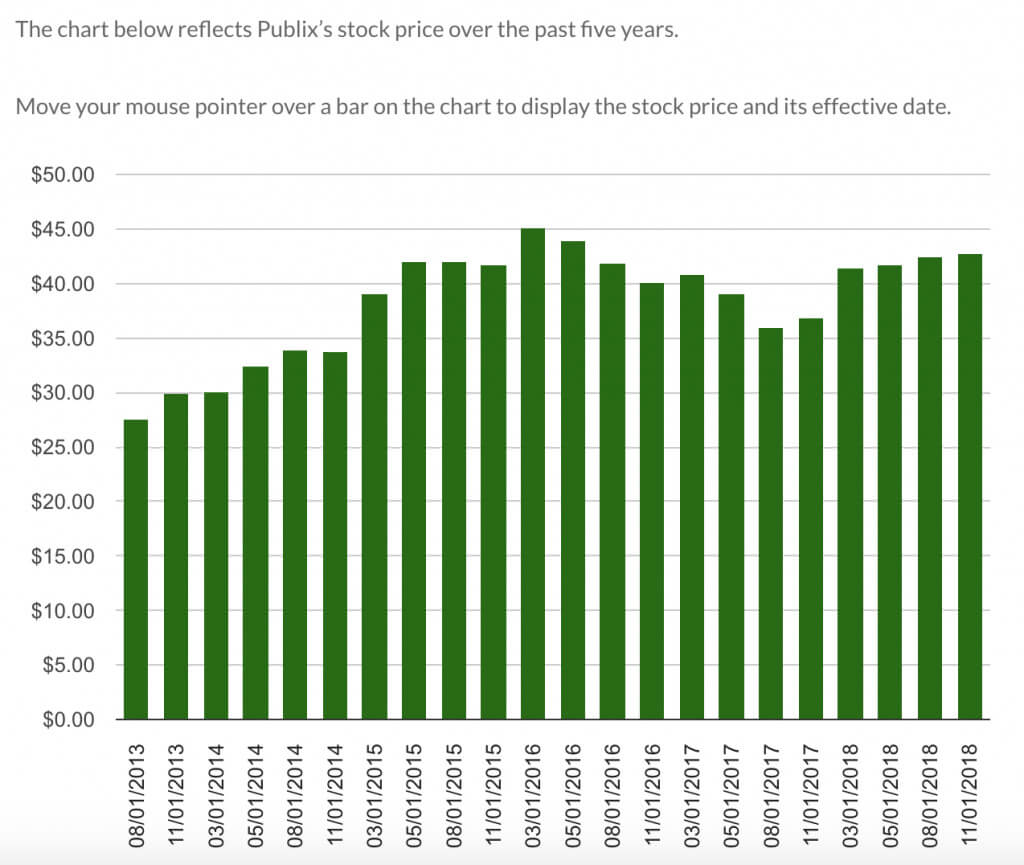 publix growth chart