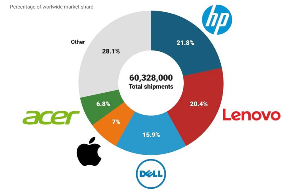 hp versus its competitors