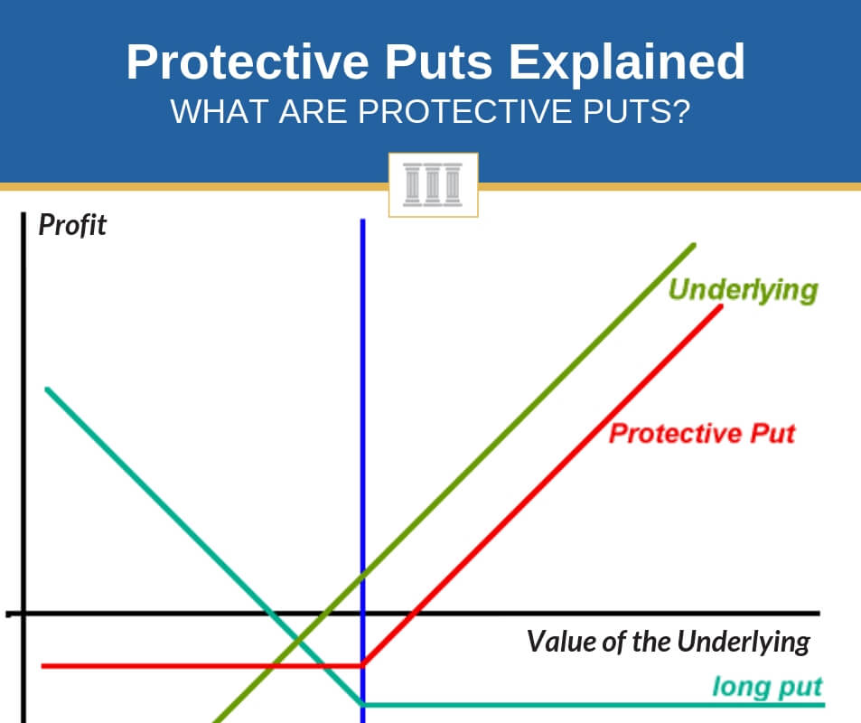 protective puts explained