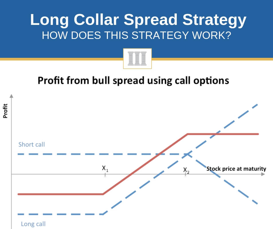 long collar spread strategy explained