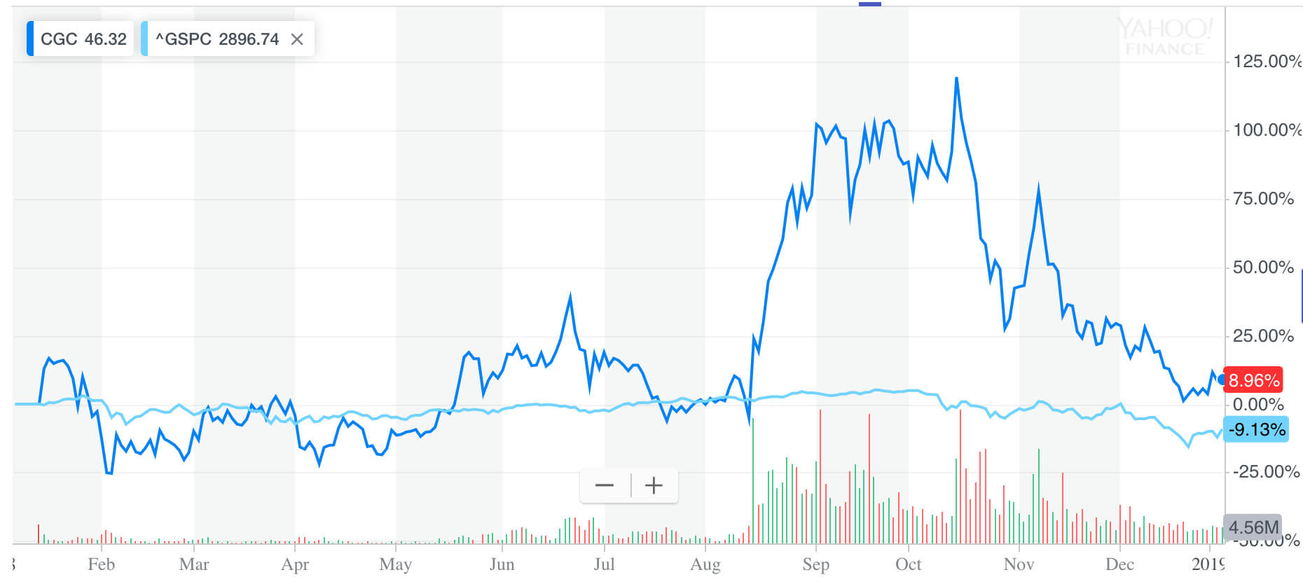 Our Canopy Growth Stock Prediction In 2019 Buy Or Sell