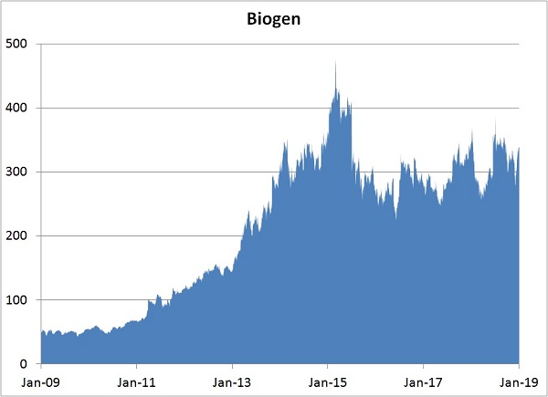 Our Biogen Stock Prediction in 2019 (Up or Down