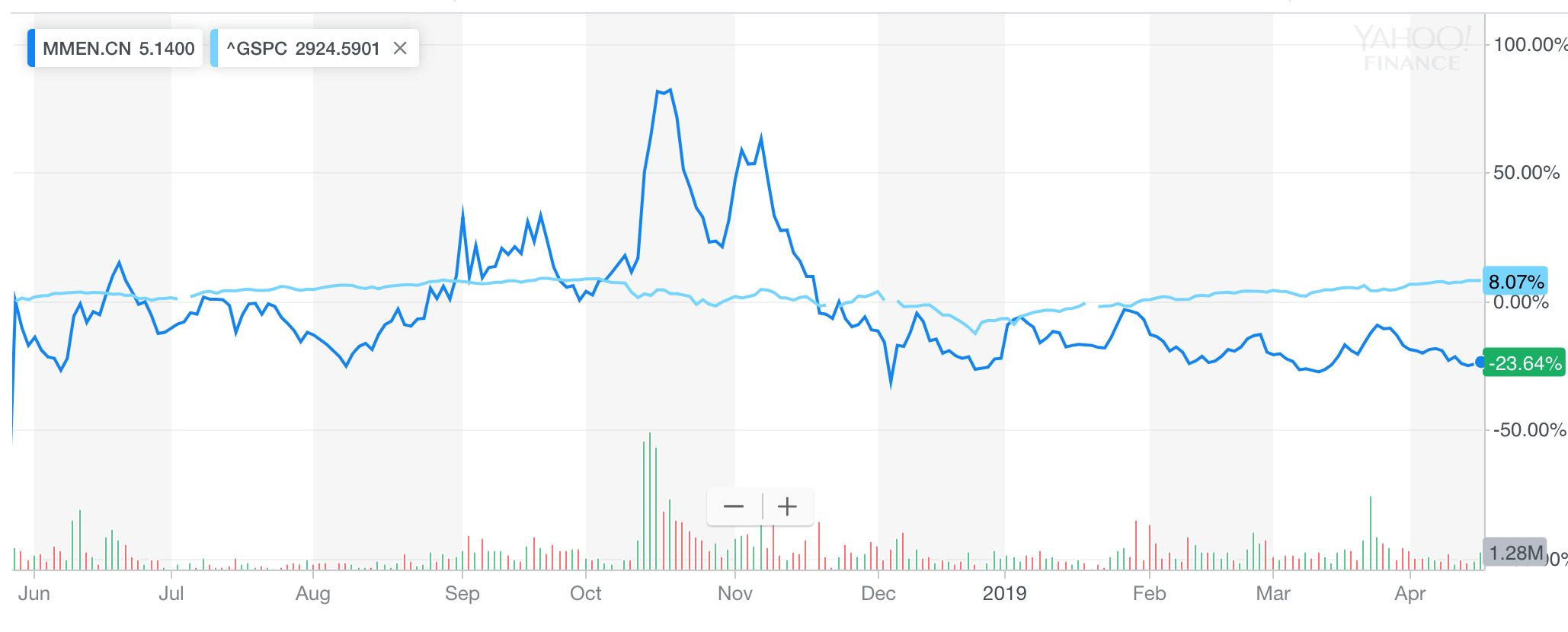 Our MedMen Stock Prediction In 2019 (Buy or Sell