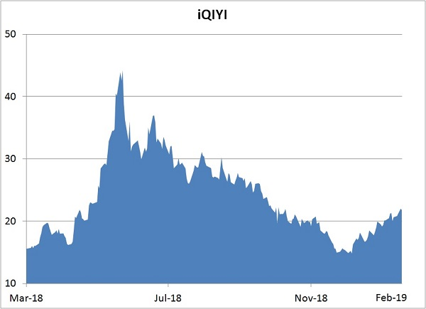 Our iQIYI Prediction in 2019 (Buy or Sell?) - Investing Daily