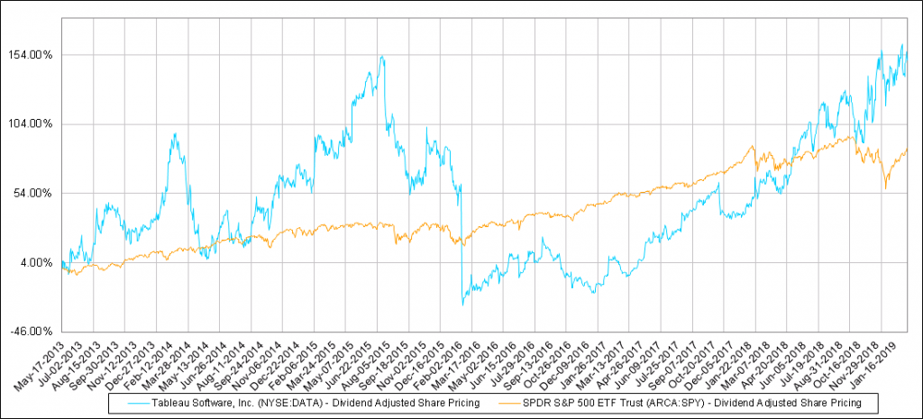 Our Tableau Stock Prediction in 2019 (Buy or Sell?) - Investing Daily