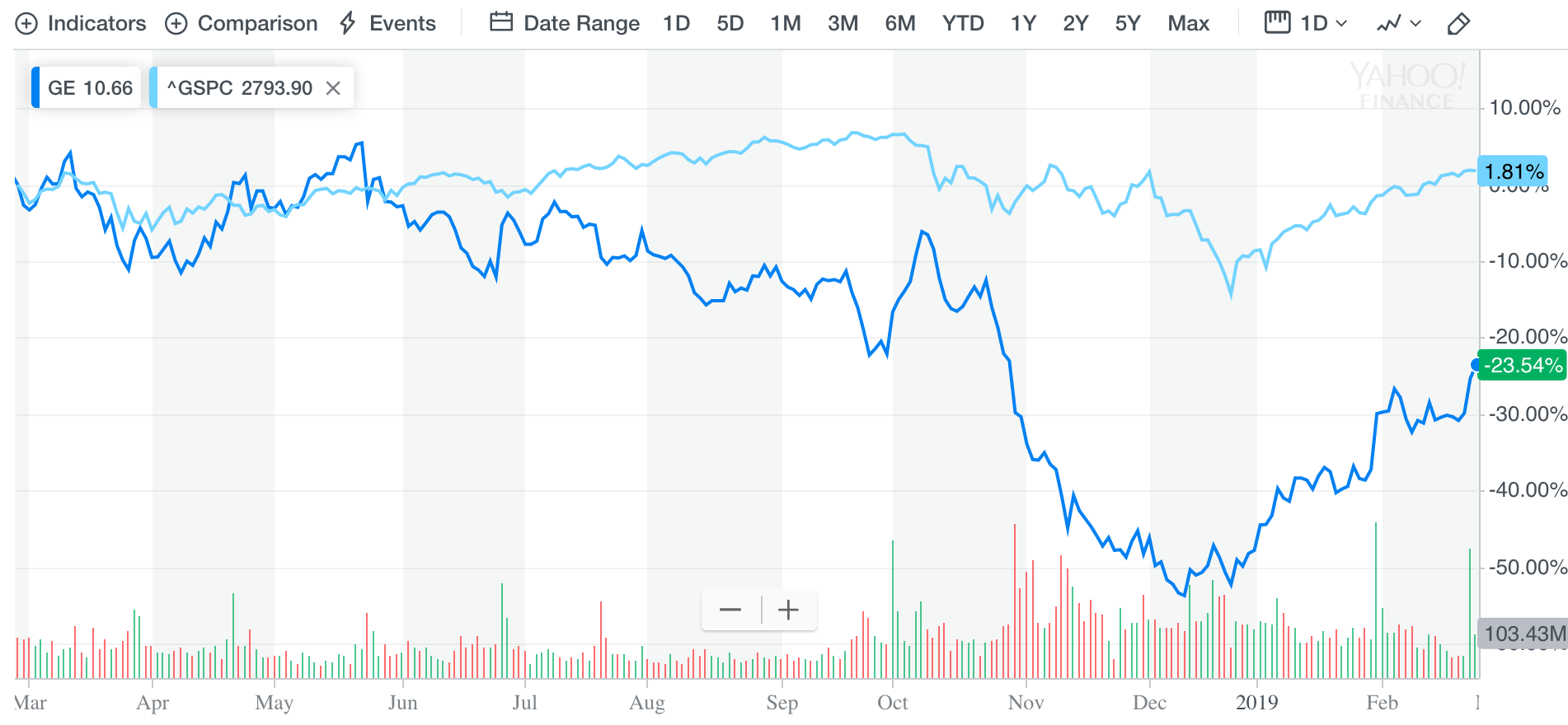 Is it too late to buy ge stock investing daily