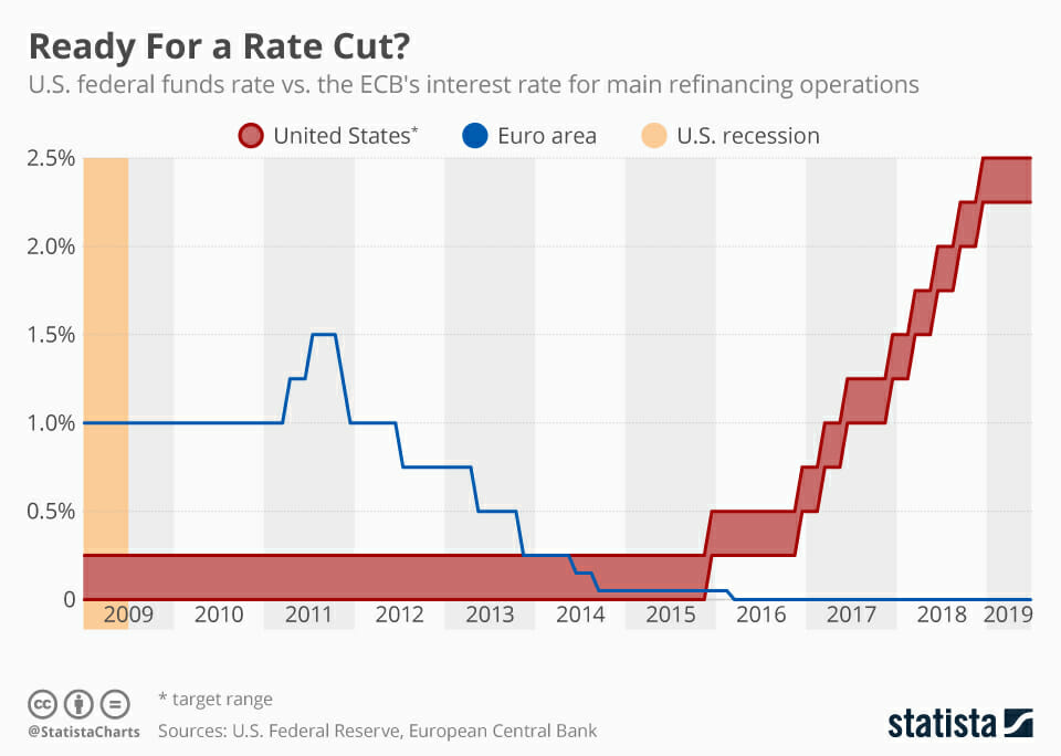 Want a Rate Cut? Careful What You Wish For - Investing Daily