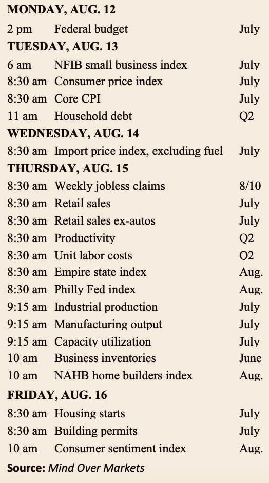 The Week Ahead: Sense vs  Nonsense - Investing Daily